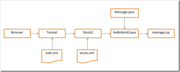 Struts 2 netbeans tutorial for Struts 2 architecture