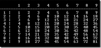 A 9 by 9 multiplication table in Java