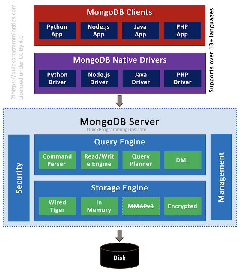 MongoDB Architecture Diagram