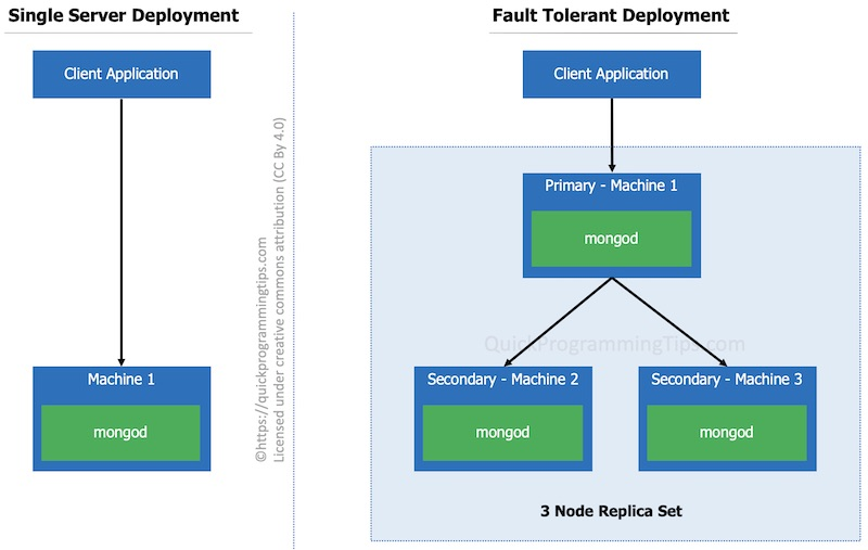 Single server/fault tolerant setup