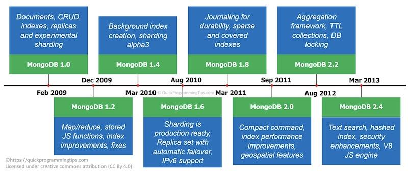 MongoDB 2009 to 2013