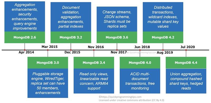MongoDB 2013 to 2020